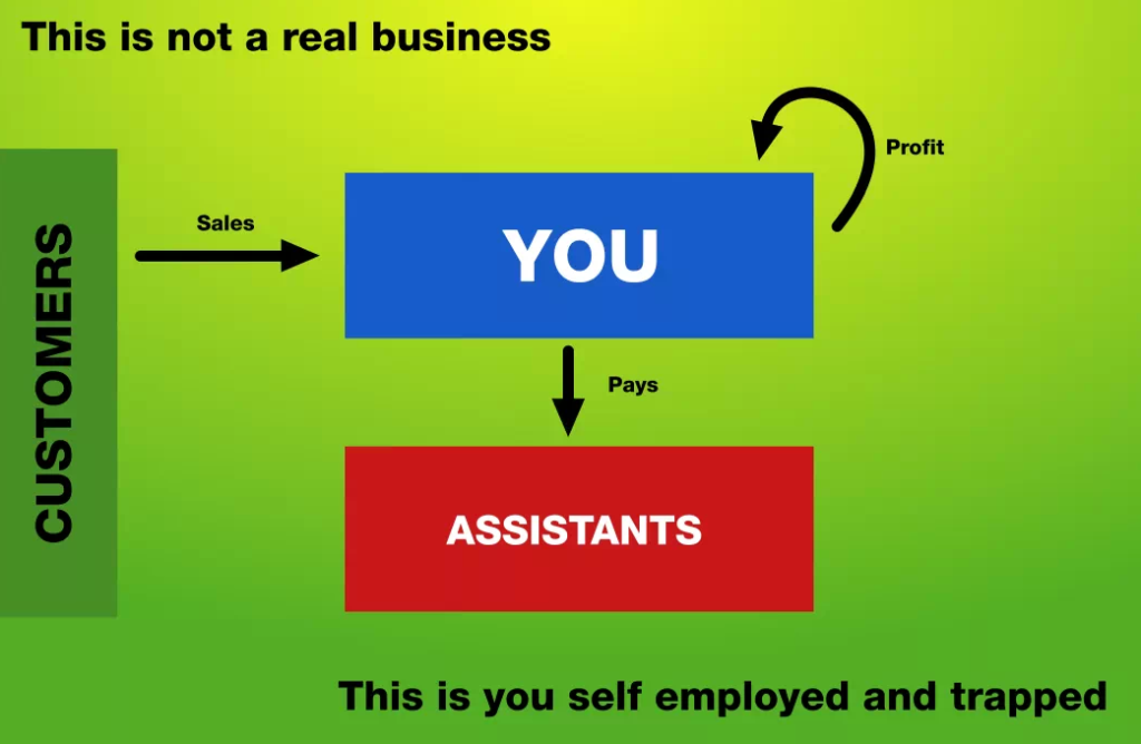 This is not a business. This is you self employed as your own slave.