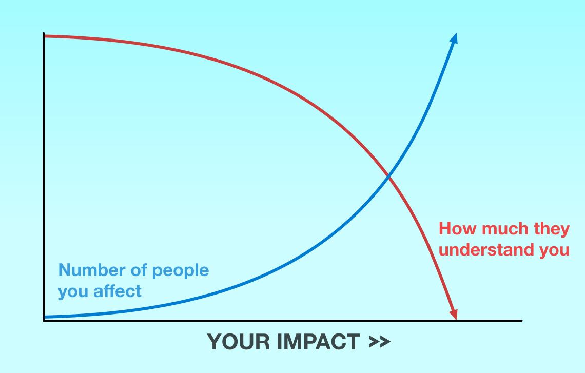 More impact = less understanding