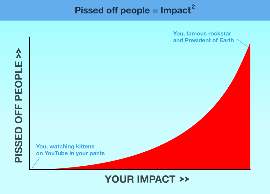 Pissed off people equals impact squared