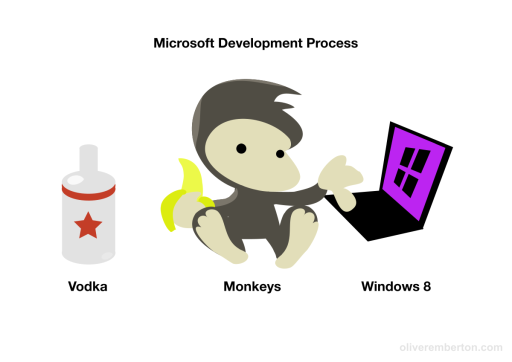 The Microsoft Development Process