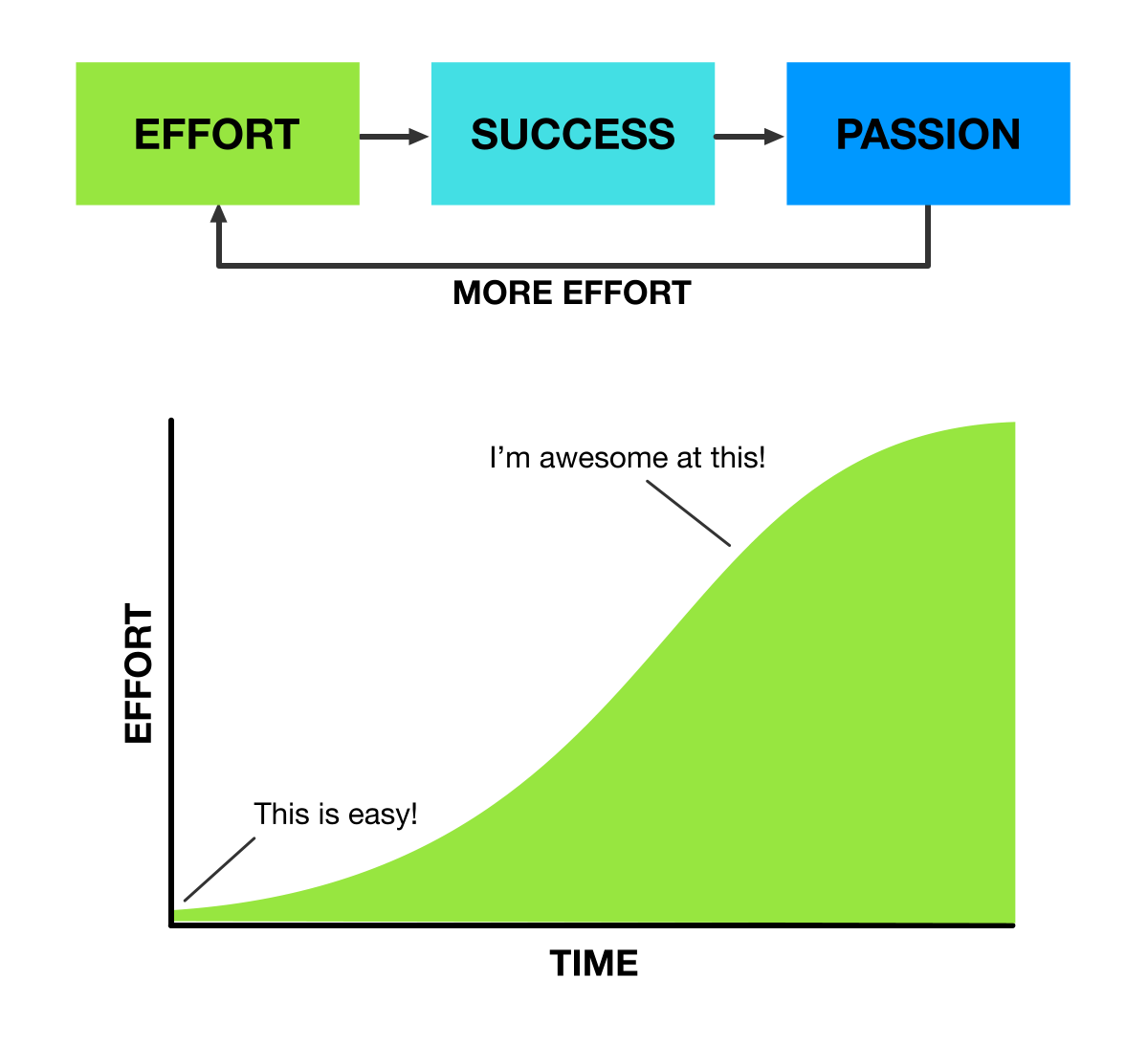 How success creates passion